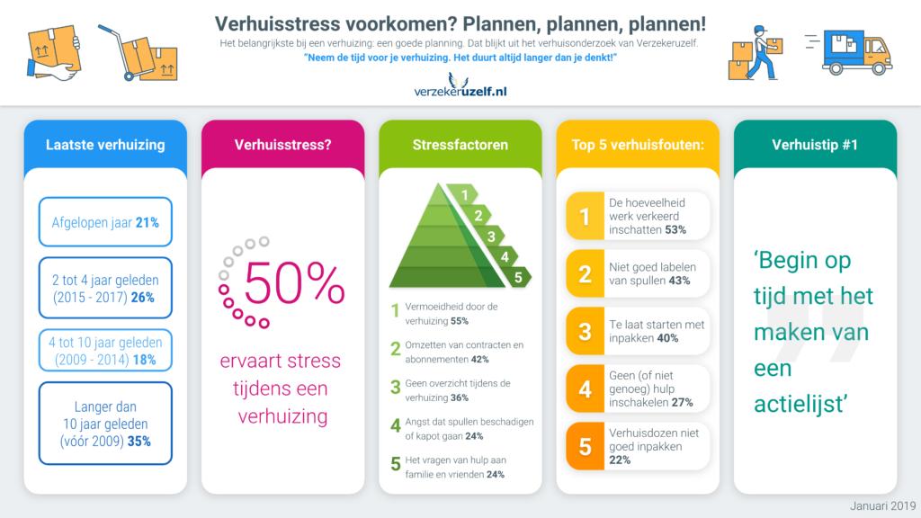 Verhuisstress voorkomen | Verzekeruzelf